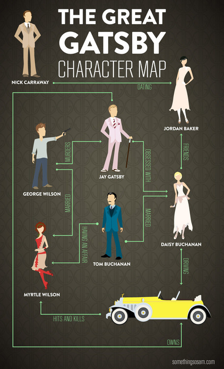 Gatsby Character Map